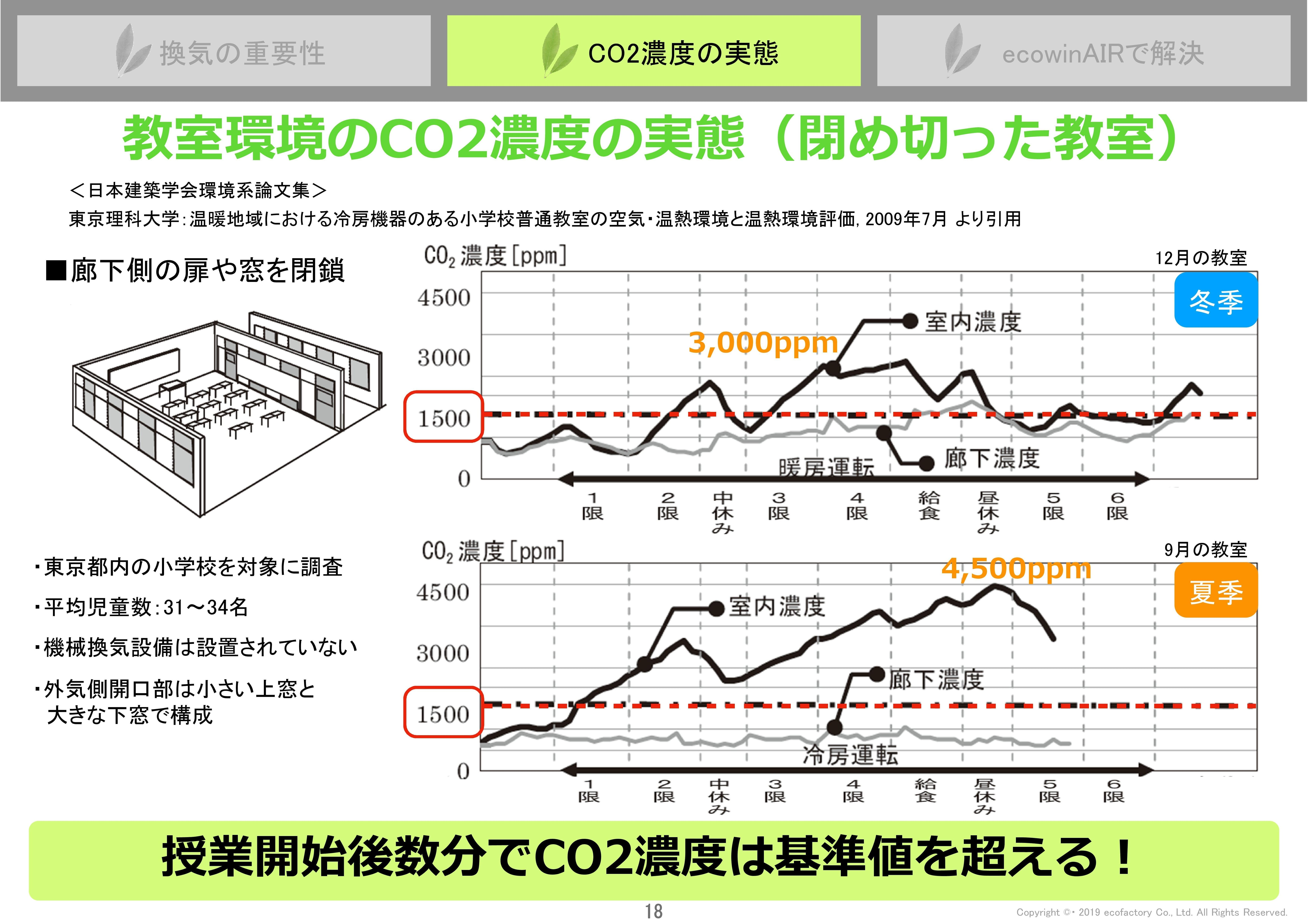 Microsoft PowerPoint - 業務用ecowinAIRご提案書(仮編集)