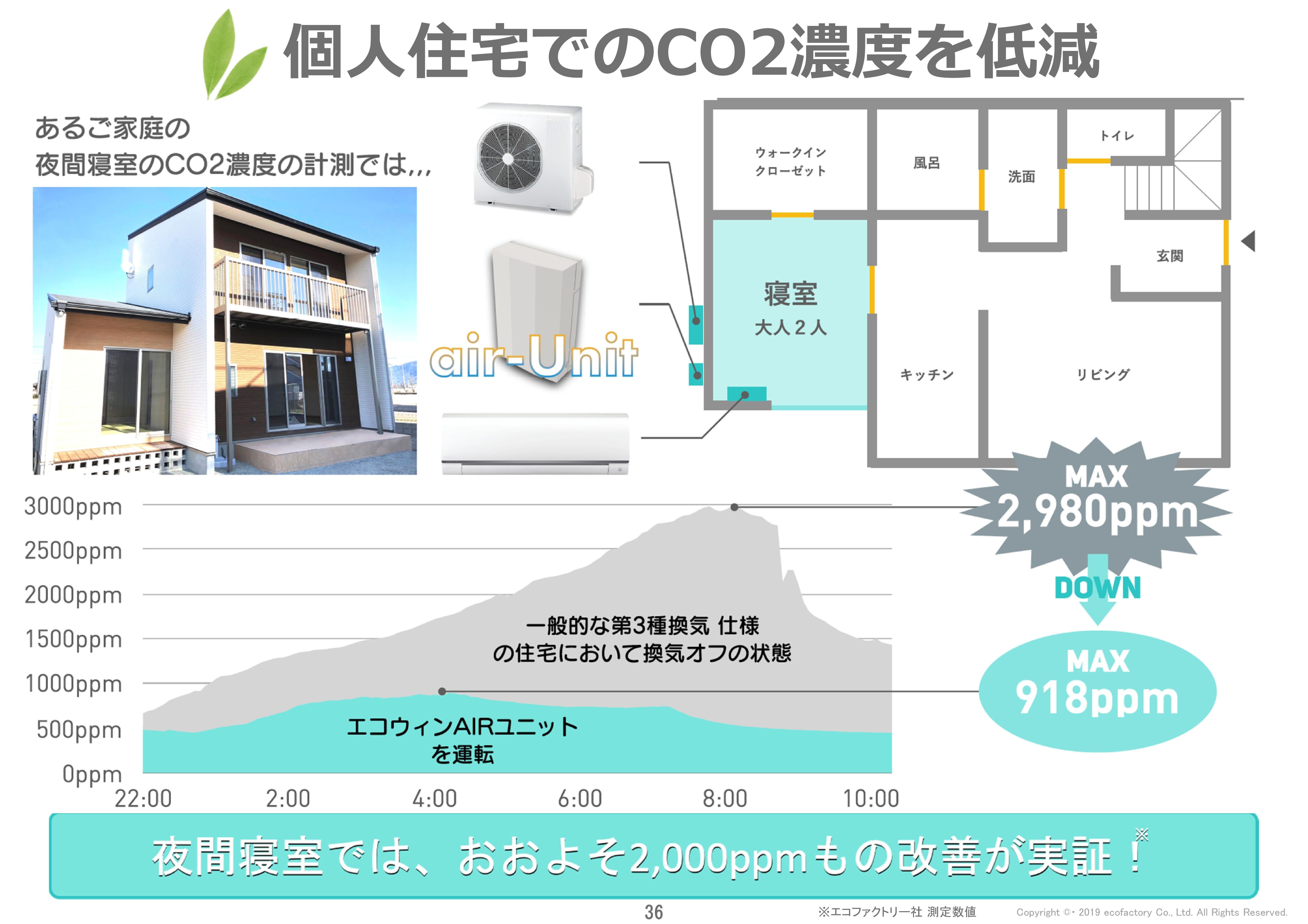 Microsoft PowerPoint - 業務用ecowinAIRご提案書(仮編集)-001